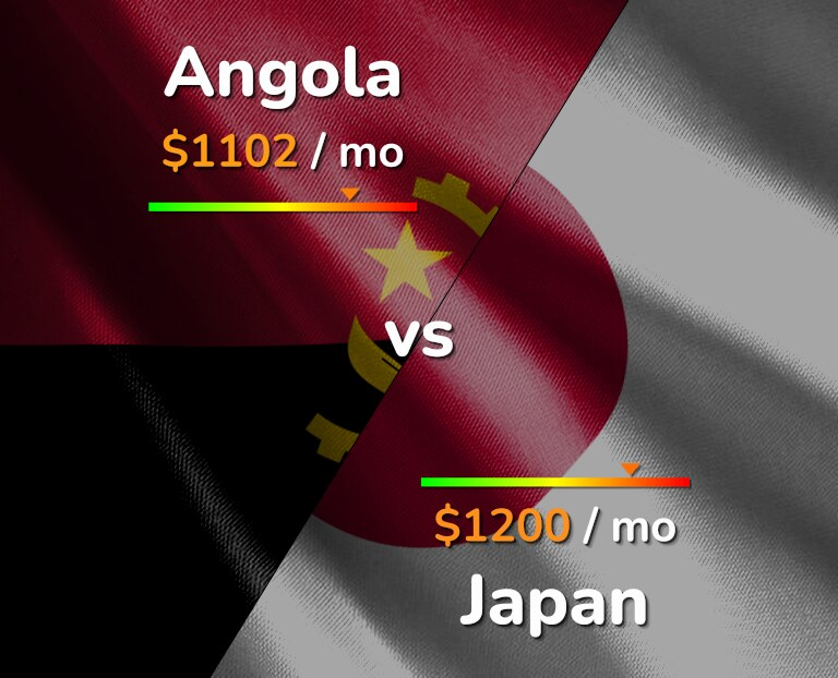 Cost of living in Angola vs Japan infographic