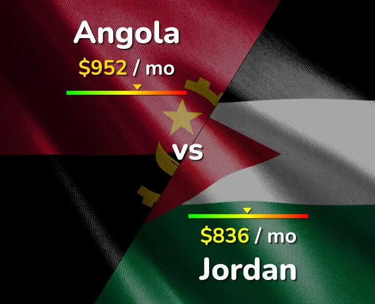 Cost of living in Angola vs Jordan infographic