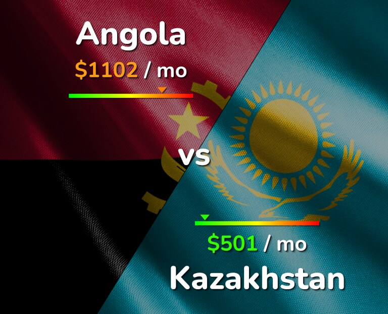 Cost of living in Angola vs Kazakhstan infographic