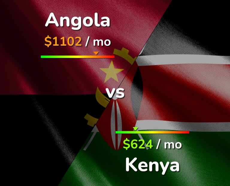 Cost of living in Angola vs Kenya infographic