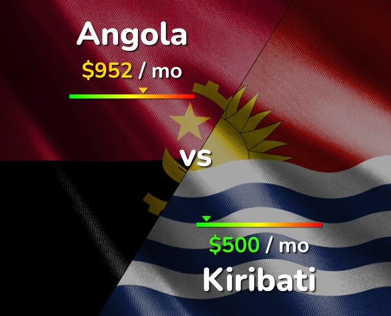Cost of living in Angola vs Kiribati infographic