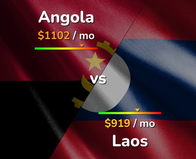 Cost of living in Angola vs Laos infographic