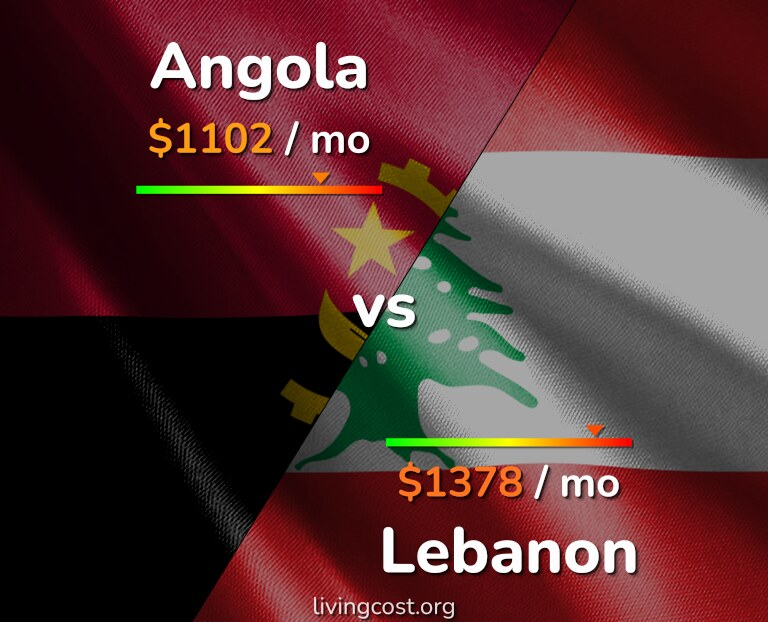 Cost of living in Angola vs Lebanon infographic