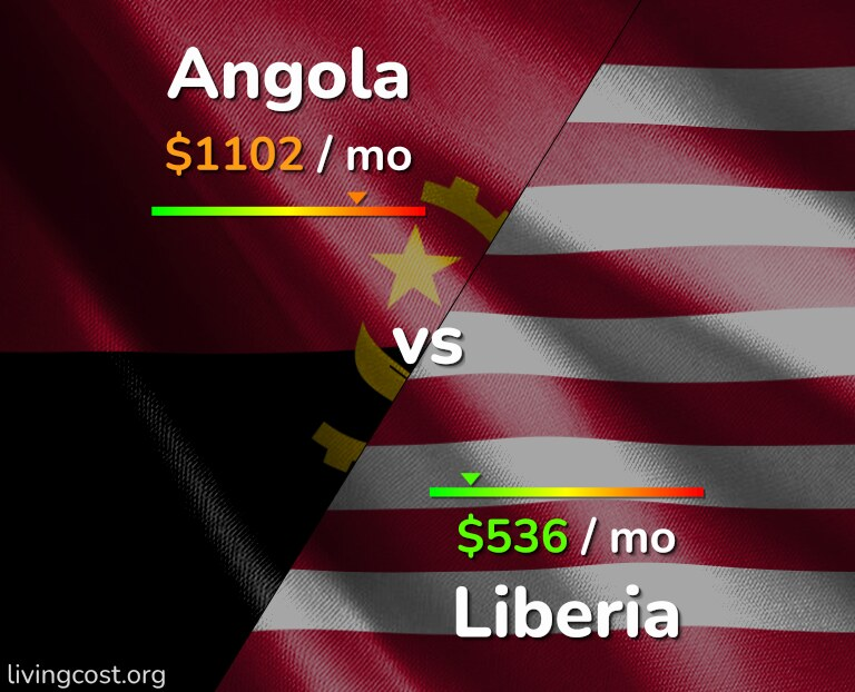 Cost of living in Angola vs Liberia infographic