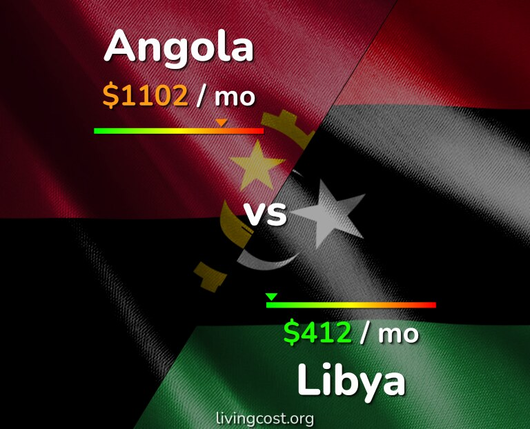 Cost of living in Angola vs Libya infographic