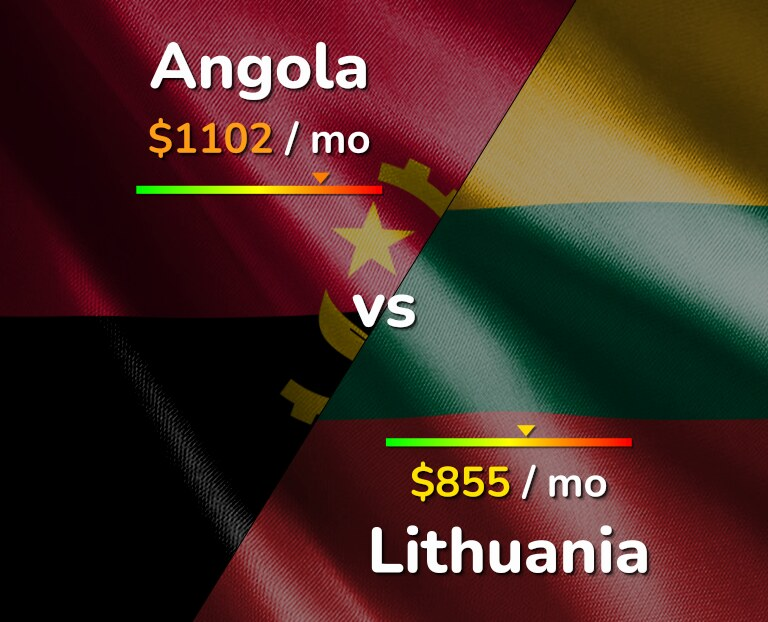 Cost of living in Angola vs Lithuania infographic