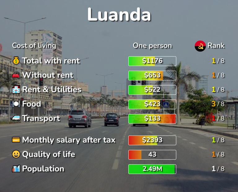 Cost of living in Luanda infographic