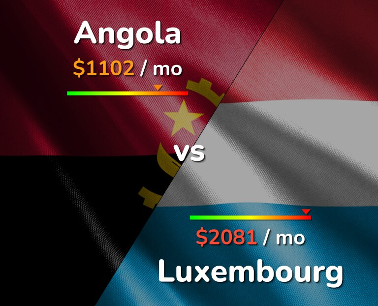 Cost of living in Angola vs Luxembourg infographic