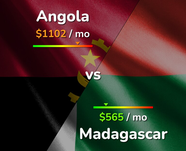 Cost of living in Angola vs Madagascar infographic
