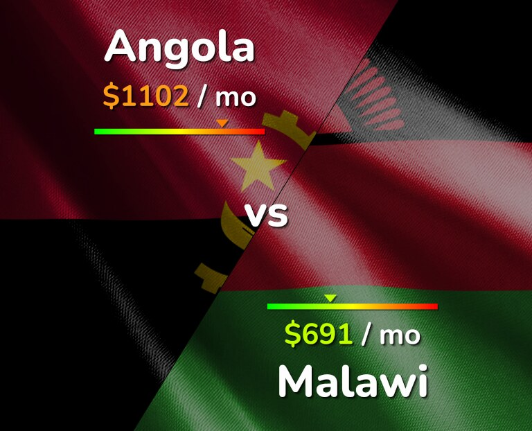 Cost of living in Angola vs Malawi infographic