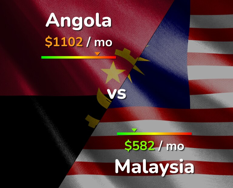 Cost of living in Angola vs Malaysia infographic