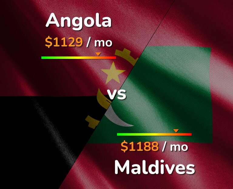 Cost of living in Angola vs Maldives infographic