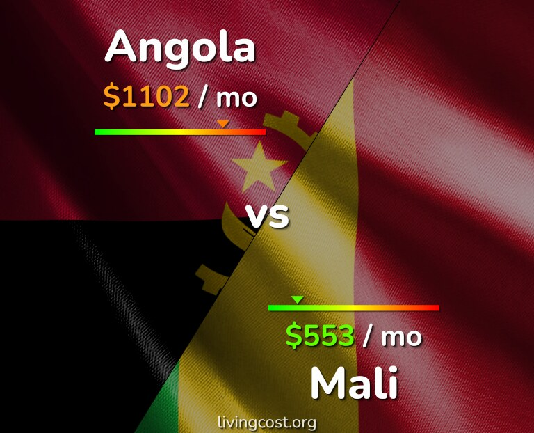 Cost of living in Angola vs Mali infographic