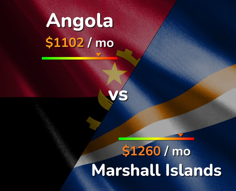 Cost of living in Angola vs Marshall Islands infographic