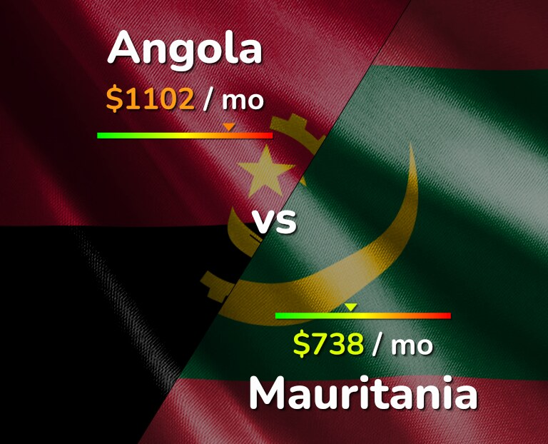 Cost of living in Angola vs Mauritania infographic