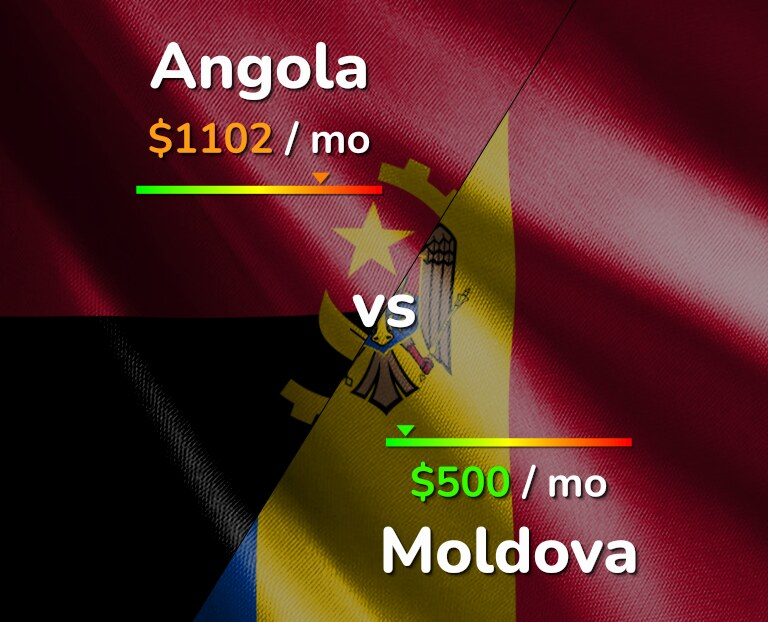 Cost of living in Angola vs Moldova infographic