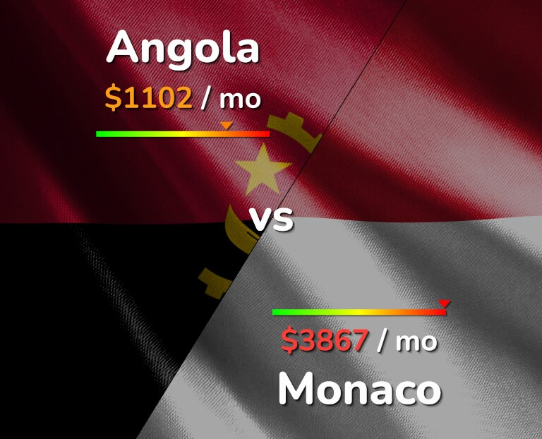 Cost of living in Angola vs Monaco infographic