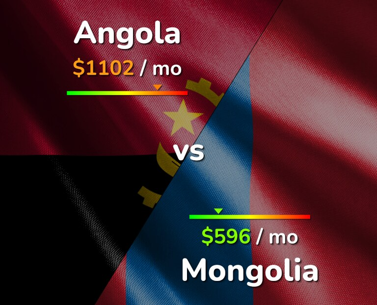 Cost of living in Angola vs Mongolia infographic
