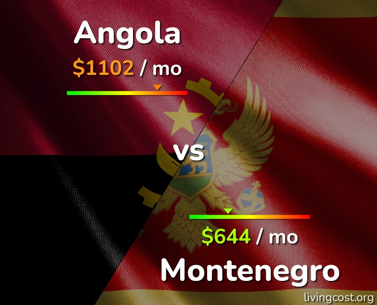 Cost of living in Angola vs Montenegro infographic