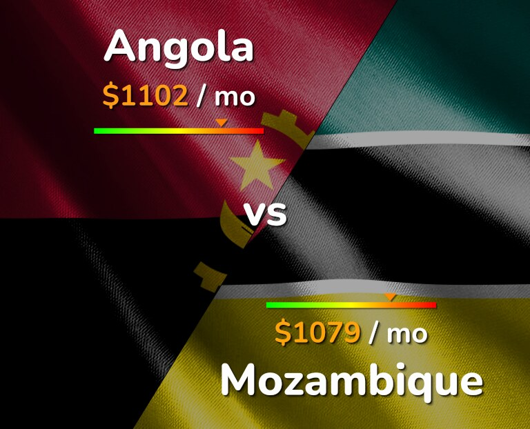 Cost of living in Angola vs Mozambique infographic