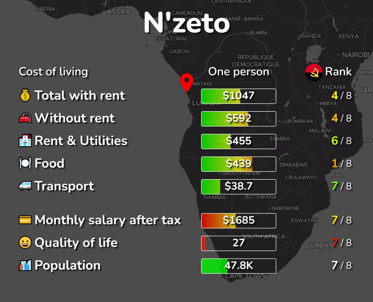 Cost of living in N'zeto infographic