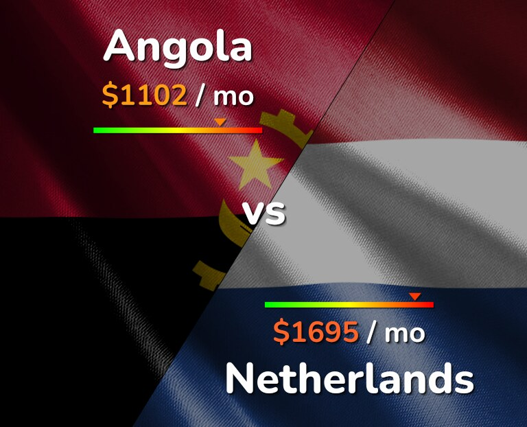 Cost of living in Angola vs Netherlands infographic