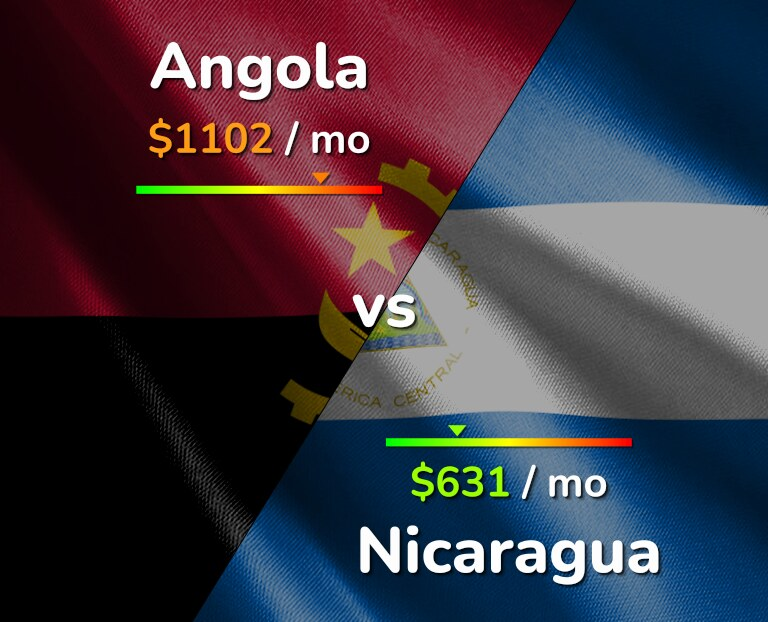 Cost of living in Angola vs Nicaragua infographic