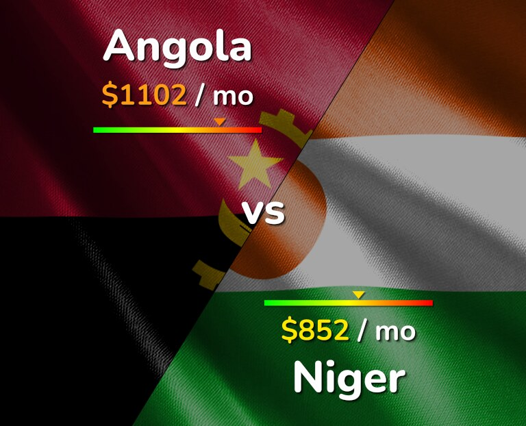 Cost of living in Angola vs Niger infographic