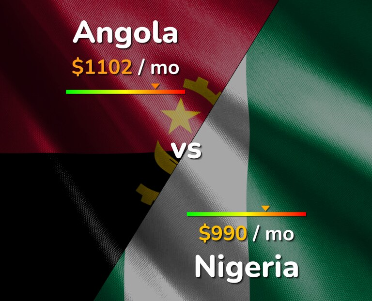 Cost of living in Angola vs Nigeria infographic