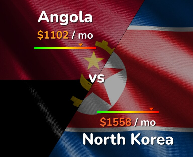 Cost of living in Angola vs North Korea infographic