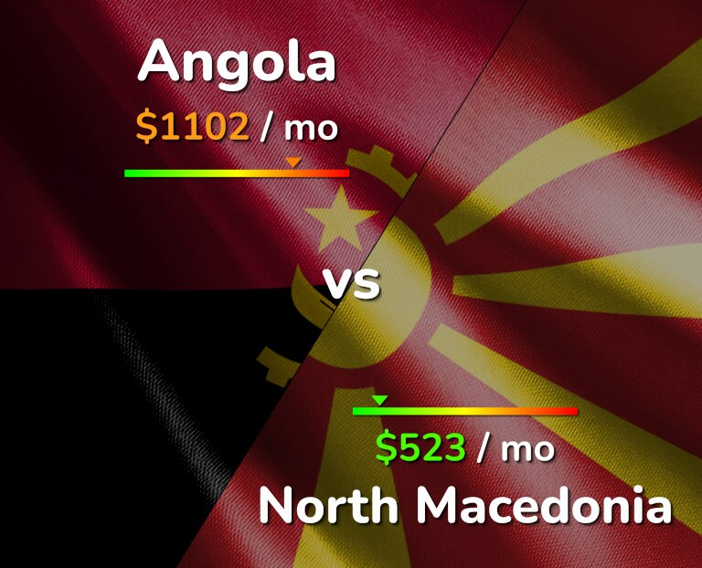 Cost of living in Angola vs North Macedonia infographic