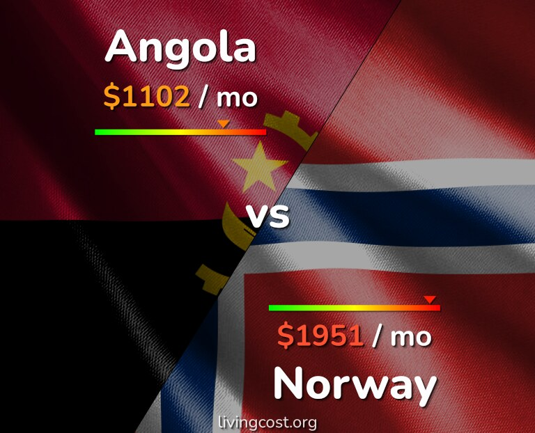 Cost of living in Angola vs Norway infographic