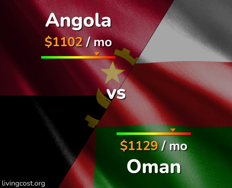 Cost of living in Angola vs Oman infographic
