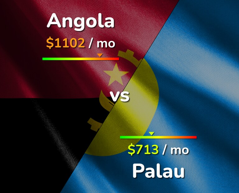 Cost of living in Angola vs Palau infographic