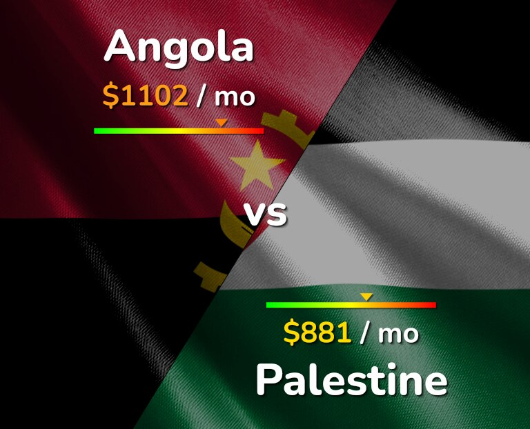 Cost of living in Angola vs Palestine infographic