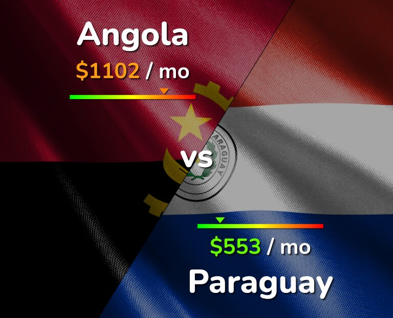 Cost of living in Angola vs Paraguay infographic