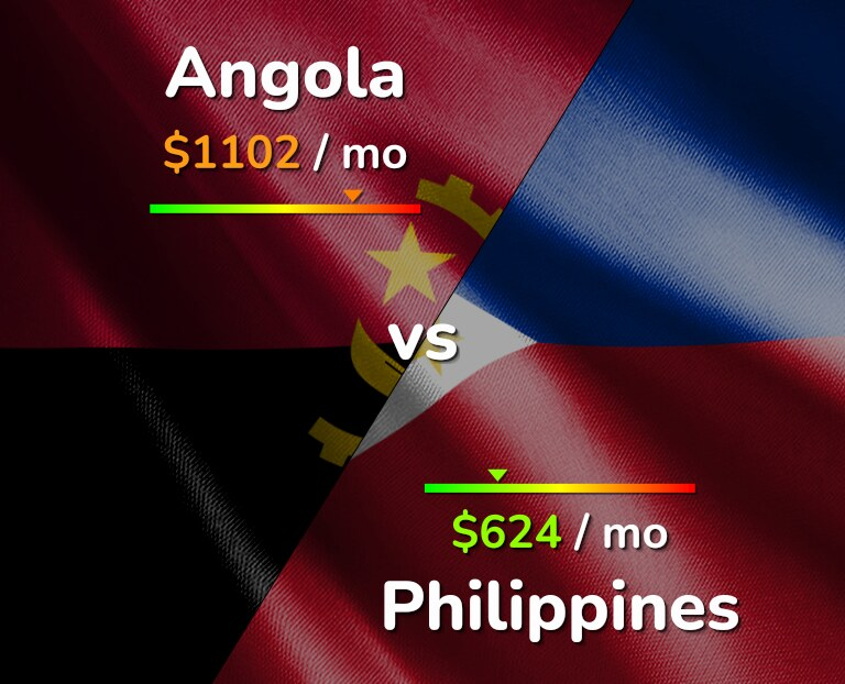 Cost of living in Angola vs Philippines infographic