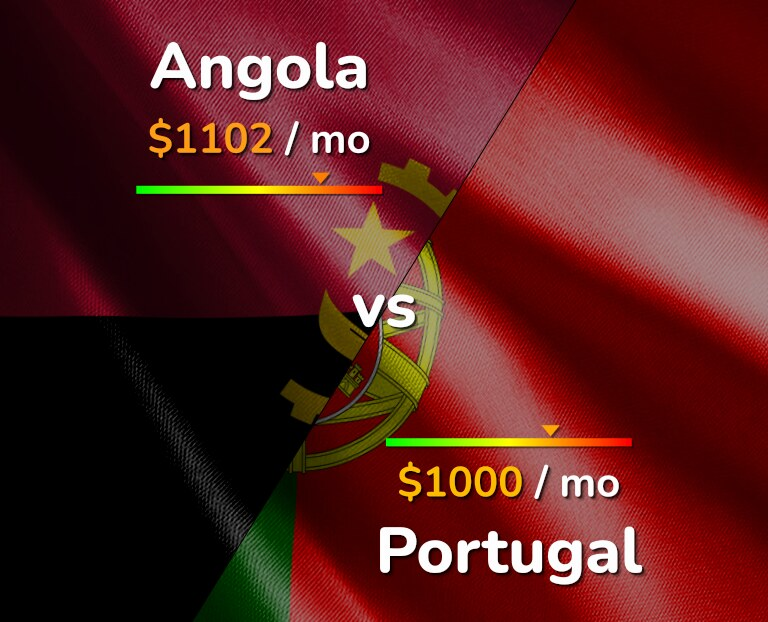 Cost of living in Angola vs Portugal infographic