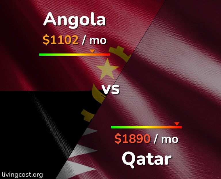 Cost of living in Angola vs Qatar infographic