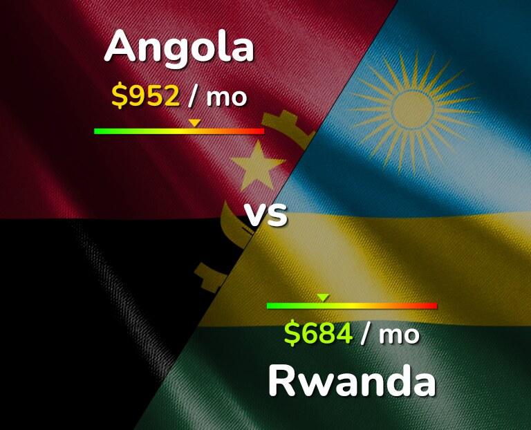 Cost of living in Angola vs Rwanda infographic