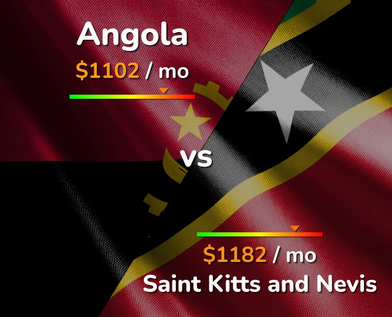 Cost of living in Angola vs Saint Kitts and Nevis infographic