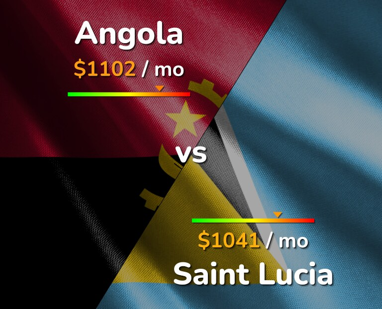 Cost of living in Angola vs Saint Lucia infographic