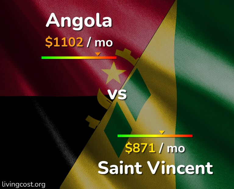Cost of living in Angola vs Saint Vincent infographic