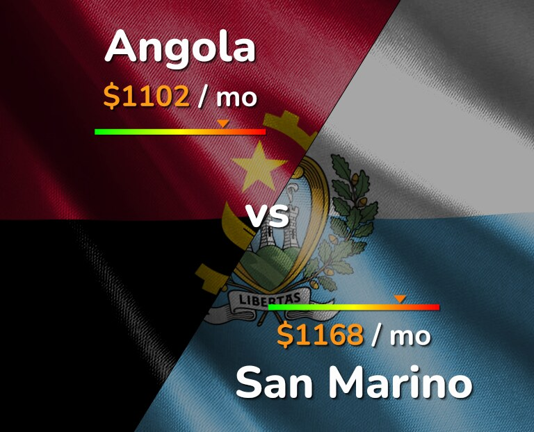 Cost of living in Angola vs San Marino infographic