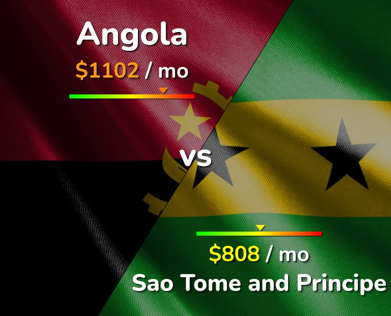 Cost of living in Angola vs Sao Tome and Principe infographic