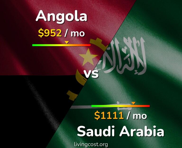 Cost of living in Angola vs Saudi Arabia infographic