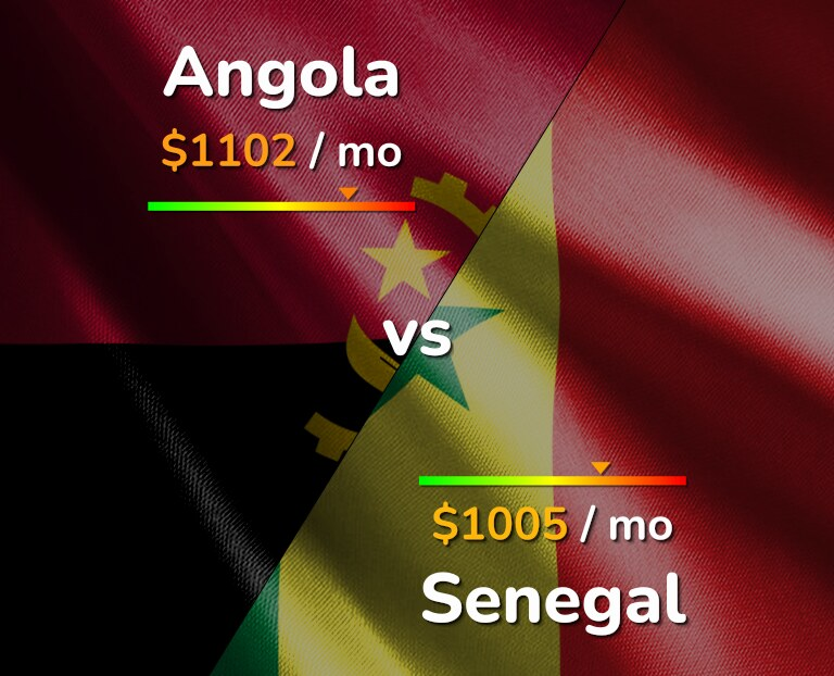 Cost of living in Angola vs Senegal infographic