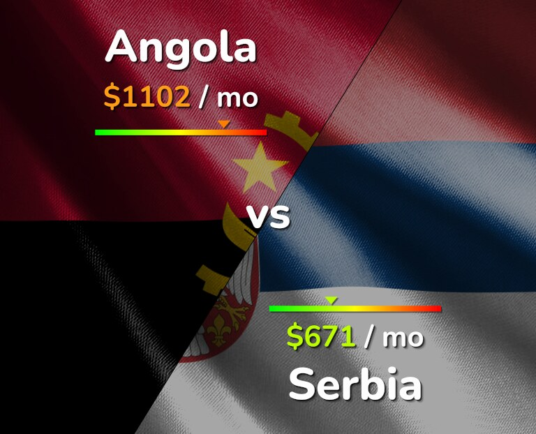 Cost of living in Angola vs Serbia infographic
