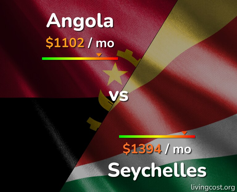 Cost of living in Angola vs Seychelles infographic