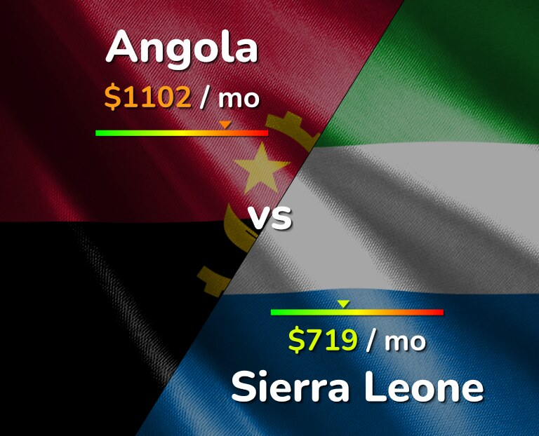 Cost of living in Angola vs Sierra Leone infographic